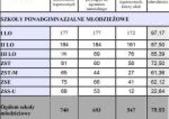 Matury 2015 w Skarżysku-Kamiennej